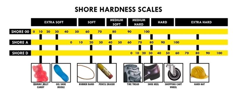 Shore Hardness